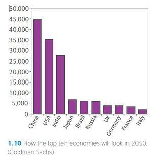 2050TopTenEconomics.jpg